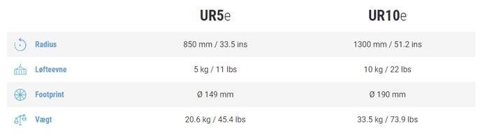UR definition UR5 og UR10-1